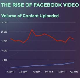 וידאו מול פייסבוק יוטיוב
