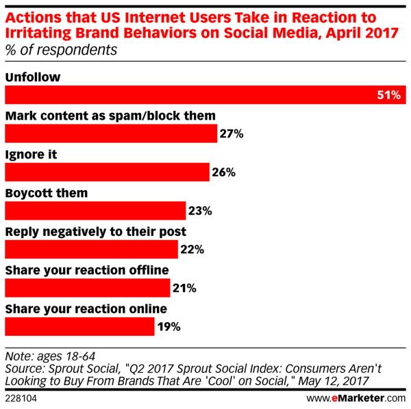 איך צרכנים מגיבים למותגים ברשתות החברתיות? How Consumers Respond to Brands on Social Media