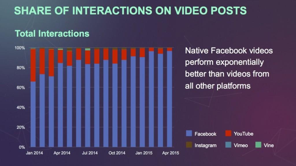פעילות וידאו של פייסבוק חזקה יותר מכל פלטרומה של וידאו אחרת