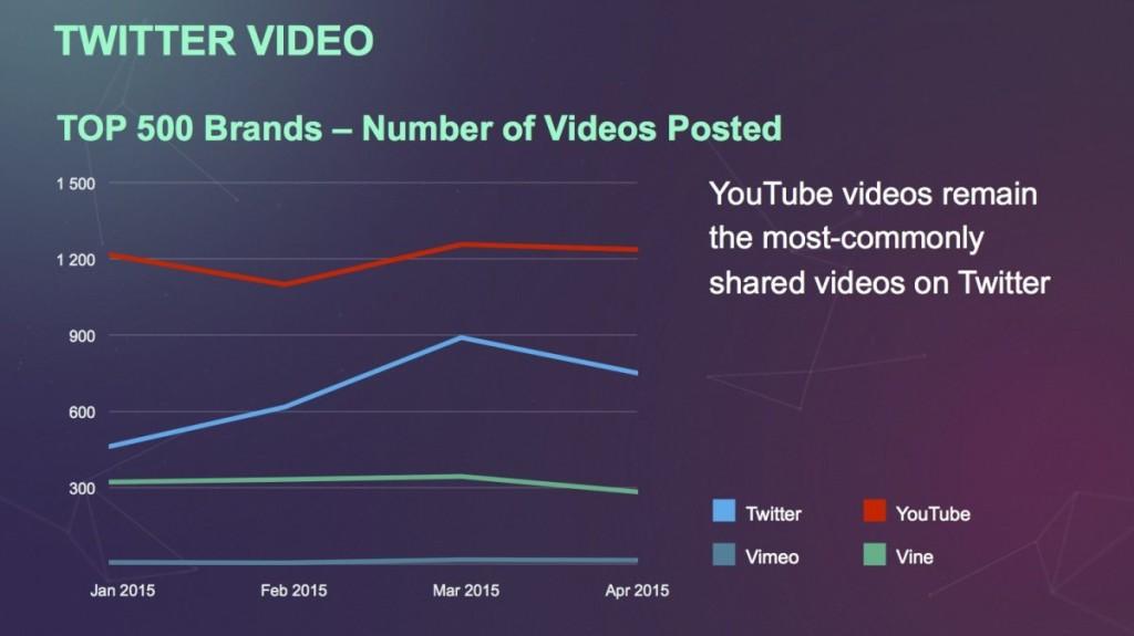 יוטיוב וידאו בטוויטר עודנו הכי פופולרי