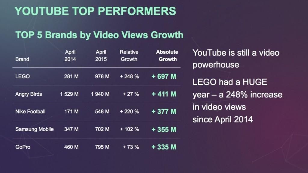 יוטיוב עדיין מובילה בשוק