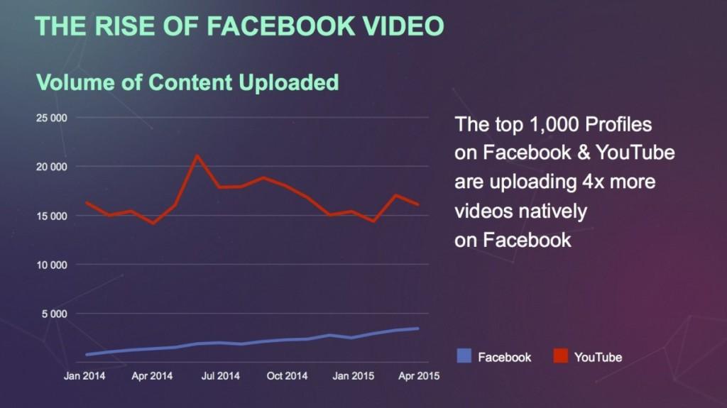 צמיחתו של הוידאו בפייסבוק
