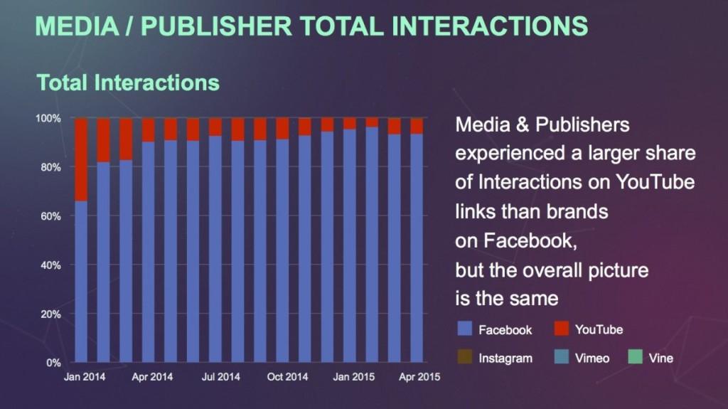 פעילות מפרסמים משפיעה על הויראליות של סרטון בפייסבוק